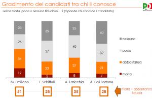 Sondaggio Puglia, per Swg vittoria a mani basse di Michele Emiliano alle elezioni regionali