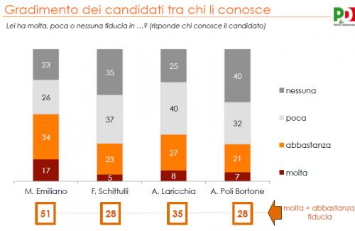 sondaggio puglia elezioni regionali swg prevede vittoria di michele emiliano