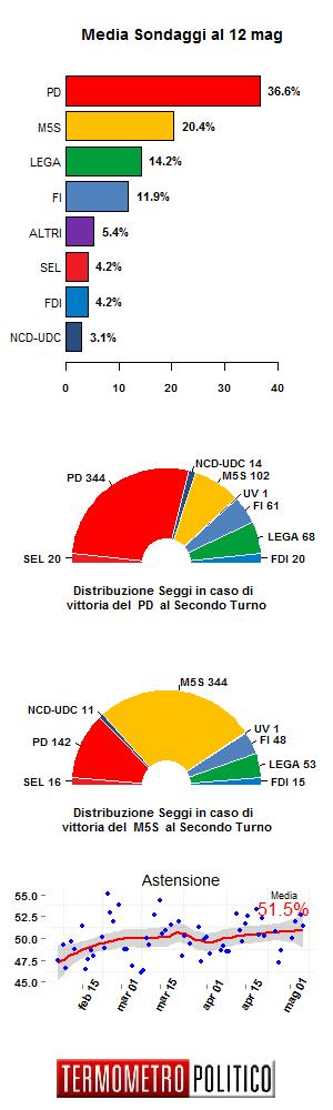 grafico con le percentuali dei partiti in base alle rilevazioni della settimana