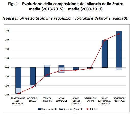 Evoluzione della composizione del bilancio dello stato