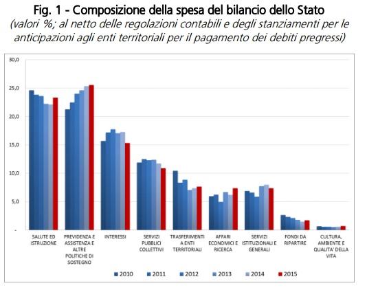 Composizione della spesa del bilancio dello Stato