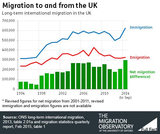 Immigrazione in Europa: istogrammi e linee sul numero di emigrati ed immigrati sul suolo inglese