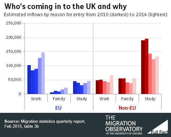 Immigrazione in Europa: istogrammi che misurano per europei ed extracomunitari i motivi di ingresso in Europa