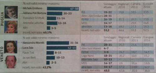 Sondaggi Regionali in Veneto e in Puglia. Secondo l'Ipsos, Emiliano stimato tra il 47-50. Zaia al 42-45