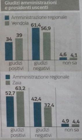 Sondaggi Regionali da parte de L'Ipsos. Giudizi dei cittadini sulle amministrazioni passate in Veneto e Puglia