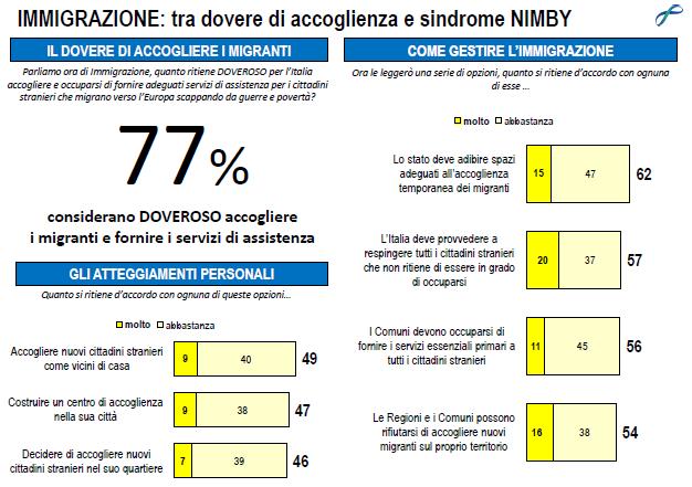 La slide del sondaggio Lorien mostra che per il 77% è doveroso accogliere i migranti, ma pochi li vogliono nel proprio quartiere.
