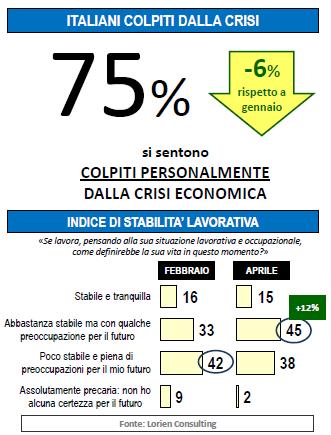 Sondaggio Lorien: cala la quota degli italiani colpiti da crisi economica, ma comunque alta al 75%.  Lieve miglioramento per la stabilità lavorativa