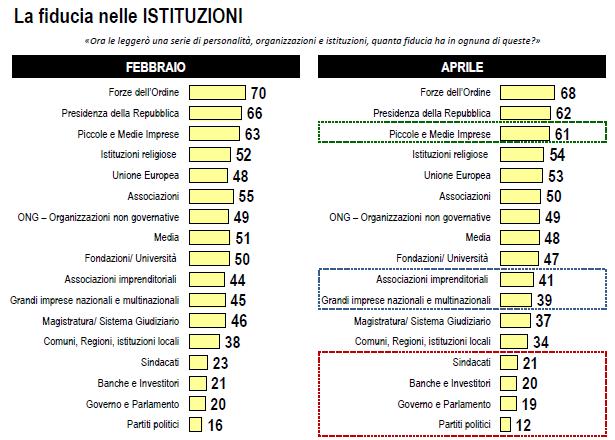 Sondaggio Lorien: Fiducia nelle istituzioni: Forze dell'Ordine sempre al primo posto. Calo maggiore rispetto a febbraio per il mondo dell'impresa, sindacati e politica