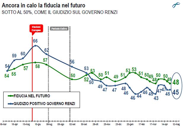 Sondaggio Lorien: Continua il calo della fiducia sia in Renzi, sia nel futuro
