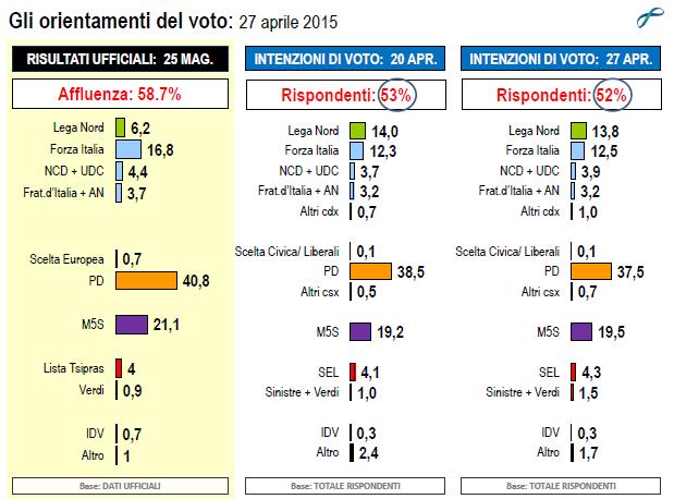 Intenzioni di voto sondaggio Lorien al 27 aprile 2015: PD primo partito ma cede un punto e si colloca al 37,5%