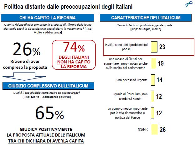 Sondaggio Lorien : la nuova legge elettorale Italicum non viene percepita come prioritaria dagli italiani