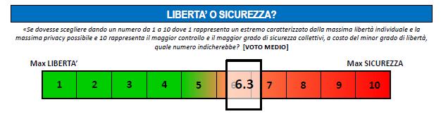 Tra massima libertà (1) e massima sicurezza (10) gli italiani si collocano a 6.3