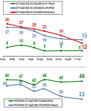 Sondaggio Lorien: Grafico della percezione della situazione economica: peggiora l'economia mondiale e la situazione finanziaria personale degli italiani