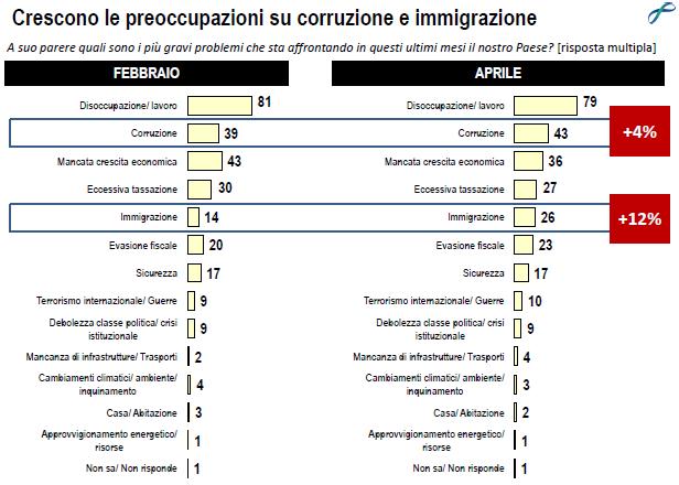 Sondaggio Lorien: classifica dei problemi del nostro paese: crescono le preoccupazioni su corruzione e immigrazione rispetto alla rilevazione di febbraio
