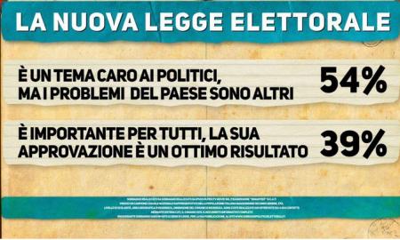 Sondaggio Renzi (Ipsos)- il 54% degli italiani non ritiene che la legge elettorale sia una priorità del Paese ma è solamente un tema caro alla classe politica. Solamente il 39% giudica la recente approvazione dell'Italicum come un ottimo risultato