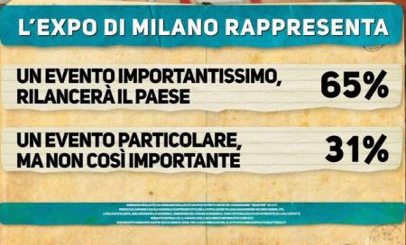 Sondaggio Renzi (Ipsos)- La maggioranza degli italiani è a favore dell'Expo. Il 65% ritiene la manifestazione un punto di svolta per l'economia del Paese. Scettico un italiano su tre che ne riconosce l'importanza ma non lo reputa affatto straordinario