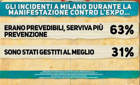 Sondaggio Renzi (Ipsos)-Secondo il 63% degli italiani gli scontri avvenuti a Milano erano prevedibili, quindi serviva maggiore prevenzione. Il 31% crede siano stati gestiti bene