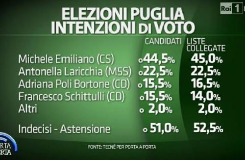 Elezioni Regionali, Sondaggi Puglia dell'Istituto Tencè. Michele Emiliano ampiamente primo con il 45,0%. Laricchia, M5S,seconda al 22,5%. Adriana Poli Bortone terza al 16,0%.