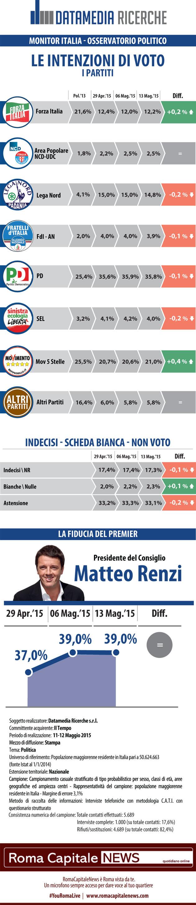 Nel sondaggio Datamedia del 14 maggio 2014 le variazioni sono minime. M5S il lieve ripresa, fiducia in Renzi stabile al 39%.