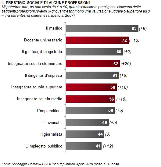 Sondaggio Demos: il medico è la figura professionale più prestigiosa  83%, seguita da quella del docente universitario (72)