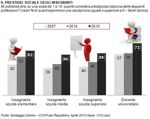 Sondaggio Demos: cresce il prestigio sociale degli insegnati. Il trend è positivo a tutti i livelli: elementari, medie, superiori, università