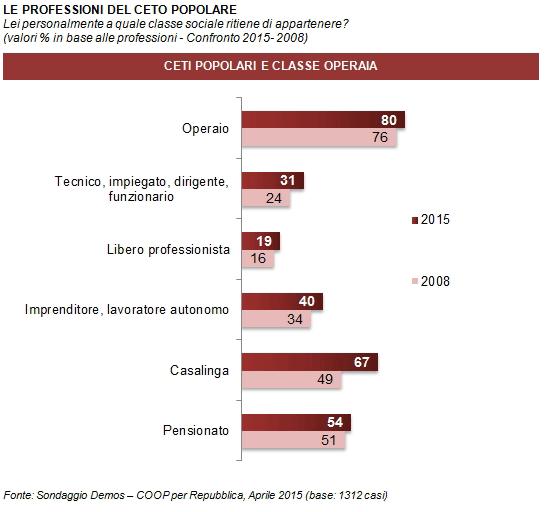 Sondaggio Demos: il grafico mostra le opinioni degli italiani sulle professioni appartenenti al ceto poplare