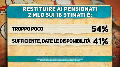 Sondaggio Di Martedì: troppo pochi i rimborsi delle pensioni da parte del Governo