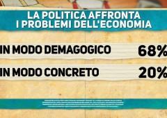 Sondaggio Di Martedì: in economia vince la demagogia (19-05)
