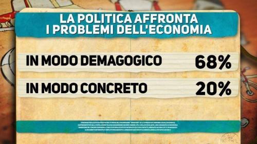 Sondaggio Di Martedì: per risolvere problematiche economiche la politica usa la demagogia