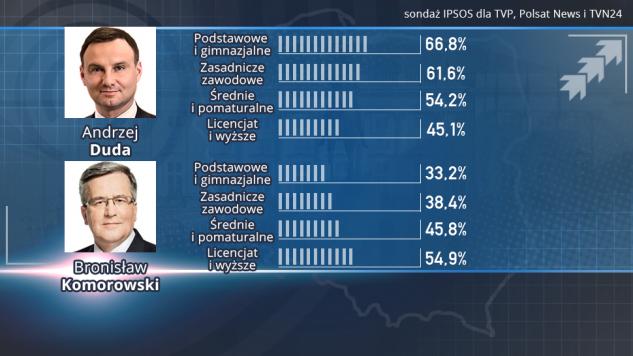 Elezioni Polonia ballottaggio presidenziali: Komorowski vince solo tra i laureati