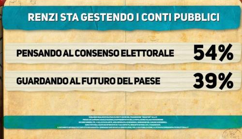 Sondaggio Ipsos: per il 54% degli italiani Renzi gestisce i conti pubblici pensando al consenso elettorale e non al futuro del Paese