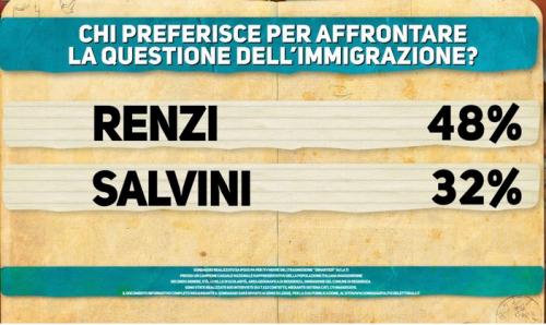 L''ultimo cartello mostrato dal sondaggio Ipsos per Di Martedì è dedicato all'immigrazione. Tra Renzi e Salvini, gli italiani scelgono il premier