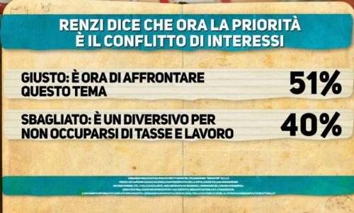 Il cartello del Sondaggio Ipsos mostra come il 51% sia d'accordo con Renzi. E' giusto affrontare il conflitto d'interessi