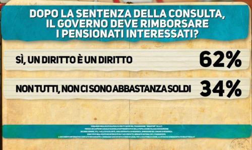 Sondaggio Ipsos per Di Martedì: secondo il sondaggio mostrato da Nando Pagnoncelli il governo deve rimborsare i pensionati perché è un diritto