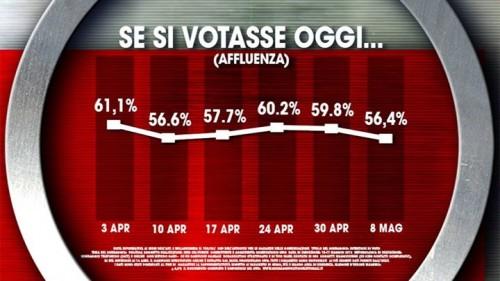 Sondaggio Ixè: Se si votasse oggi, 8-05-15, l'affluenza sarebbe pari al 56,8%. Forte calo.