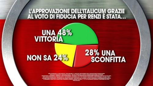 Sondaggio Ixè: per il 48% degli italiani l'approvazione dell'Italicum al voto di fiducia è una vittoria per Renzi