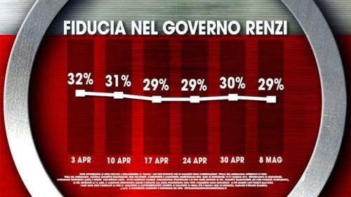 Sondaggio Ixè: cala di un punto la fiducia nel governo Renzi. Al momento è pari al 29%.
