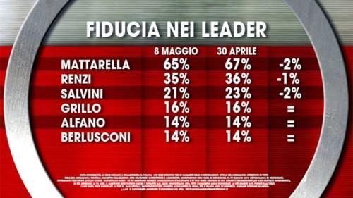 Sondaggio Ixè, Fiducia nei leader. In calo la fiducia nei confronti dei principali leader politici, Mattarella, Renzi e Salvini.