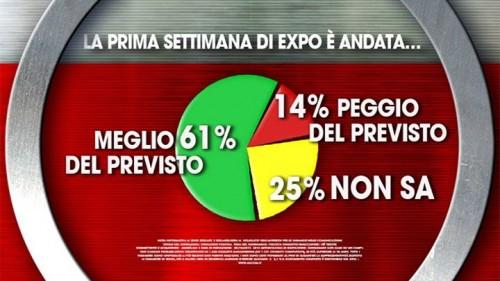 Sondaggio Ixè: per il 61% degli italiani la prima settimana di Expo è andata meglio del previsto