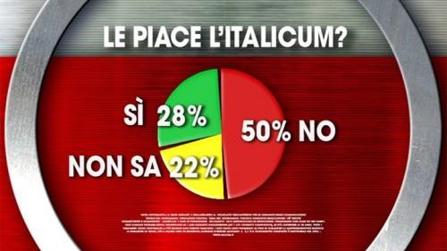 Sondaggio Ixè: un italiano su due dichiara di non gradire l'Italicum