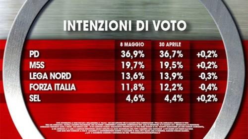 Sondaggio Ixè: intenzioni di voto dei principali partiti. Pd in ripresa, al 36,9%. M5S al 19,7%. In discesa Lega e Forza Italia