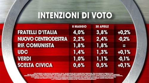 Sondaggio Ixè per Agora. Intenzioni di voto per i partiti minori. Quadro stabile.