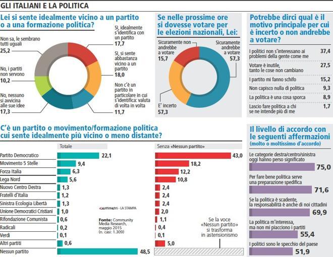 Sondaggio La Stampa: i senza partito sono il primo partito. Il 57,3% degli italiani indecisi su chi votare, elevata sfiducia nei partiti