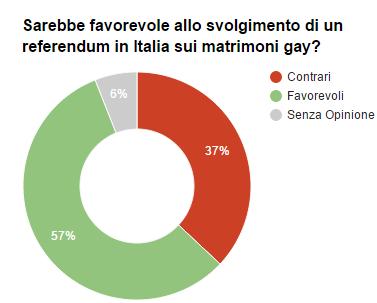 Sondaggio Piepoli: il grafico mostra come l'italiani siano favorevoli ad un referendum sui matrimoni gay