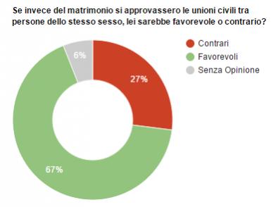 Sondaggio Piepoli: il diagramma a torta mostra come gli italiani siano largamente favorevoli alle unioni civili