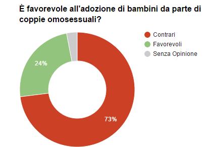 Sondaggio Piepoli: gli italiani restano contrari all'adozione di bambini per coppie omosessuali