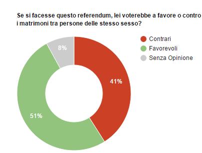 Sondaggio Piepoli: in un'eventuale referendum, il 51% degli italiani sarebbe favorevole ai matrimoni tra persone dello stesso sesso