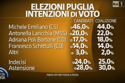 Elezioni Regionali, Sondaggi Puglia Ipr Marketing per Porta a Porta. Michele Emiliano al 46%, Antonella Laricchia 22
