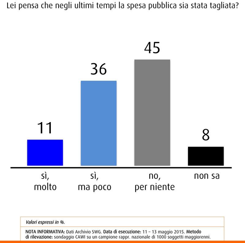 Sondaggio SWG sulla spesa pubblica, secondo l'11% si è già tagliato molto, per il 36% poco e per il 45% per nulla