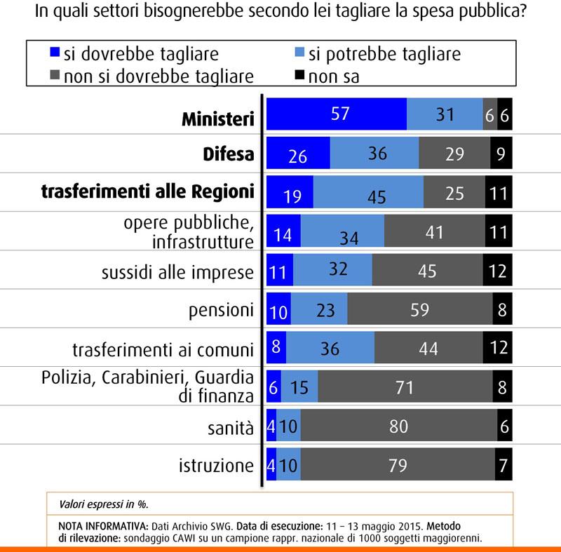 Sondaggio Swg sulla spesa pubblica: italiani più propensi a tagliare Ministeri, Difesa e Regioni, ma contrari a tagli a sanità e istruzione